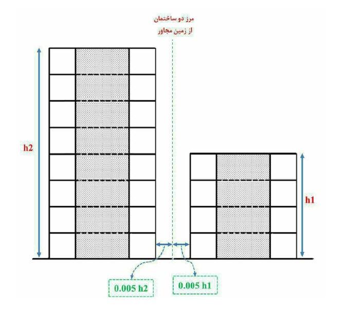 میزان درز انقطاع بین دو ساختمان