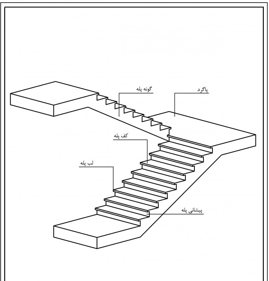 تصویری سه بعدی از طراحی راه پله