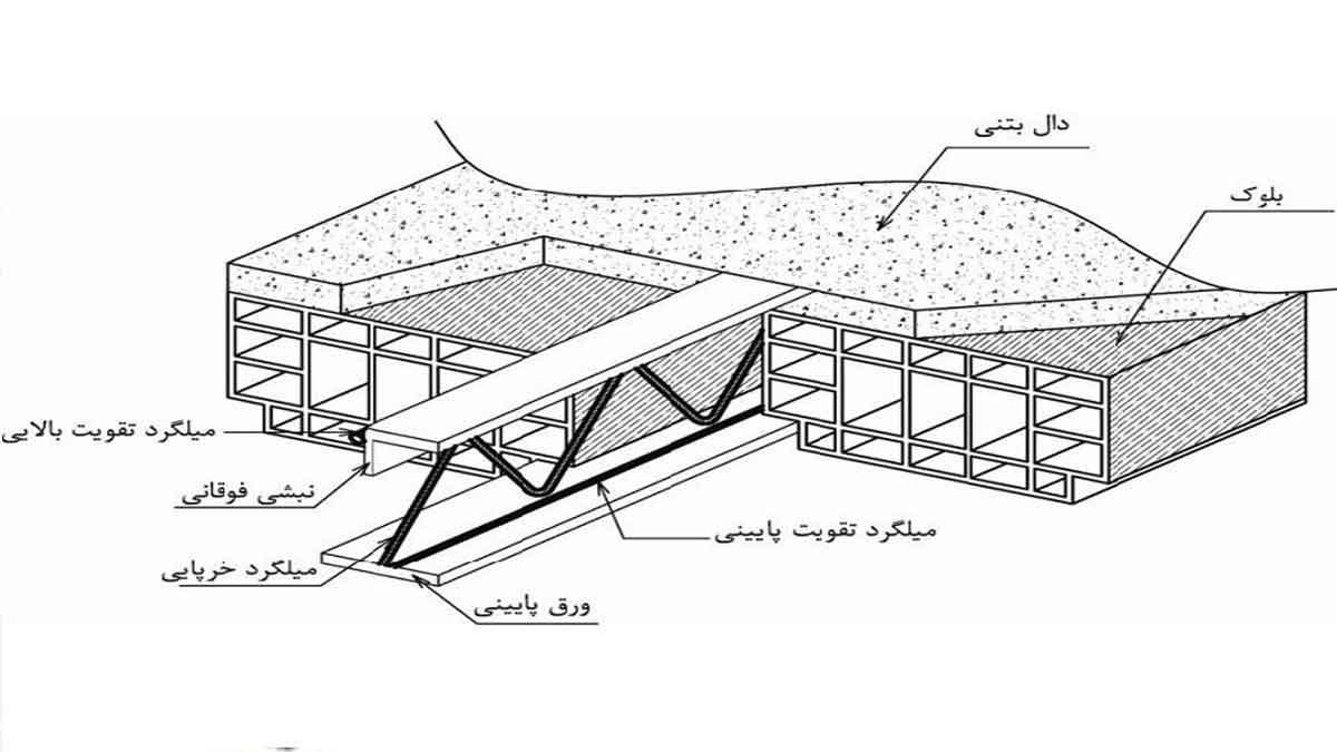 سقف تیرچه کرومیت - استوارسازان