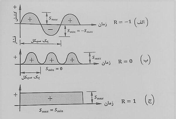 انواع بارهای خستگی - خستگی در اتصالات جوش - استوارسازان