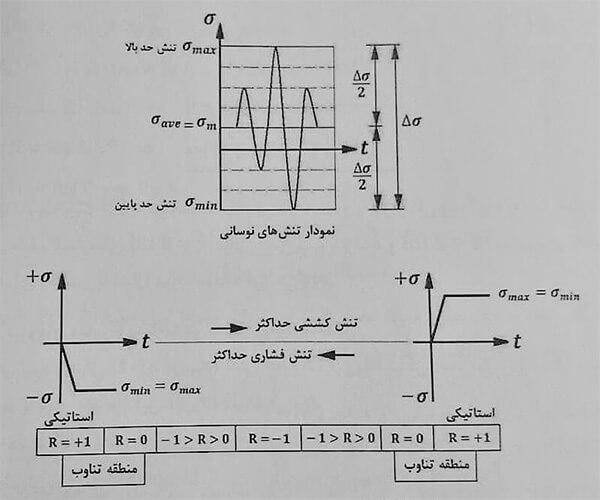 تعریف تنشهای متغیر و متناوب - خستگی در اتصالات جوش - استوارسازان