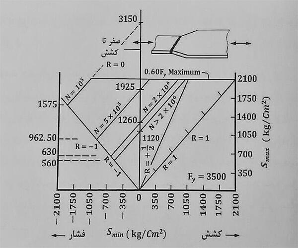 نمایش منحنی خستگی S-R-N براساس AISC1978 - خستگی در اتصالات جوش - استوارسازان
