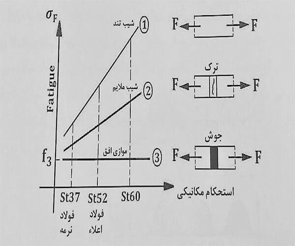 دیاگرام تنش خستگی - خستگی در اتصالات جوش - استوارسازان