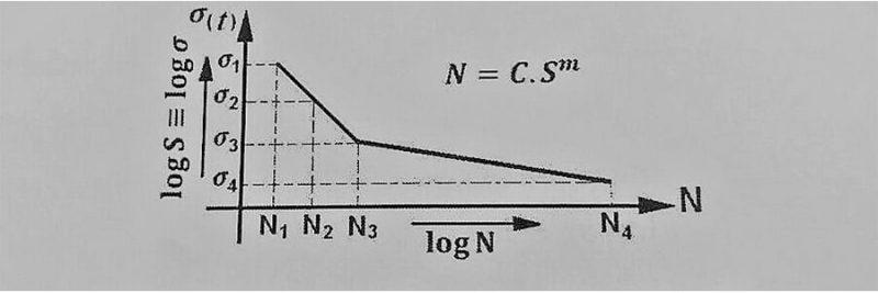 منحنی تنش - خستگی در اتصالات جوش - استوارسازان