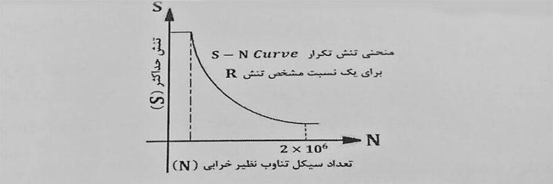 منحنی تنش تکرار - خستگی در اتصالات جوش - استوارسازان