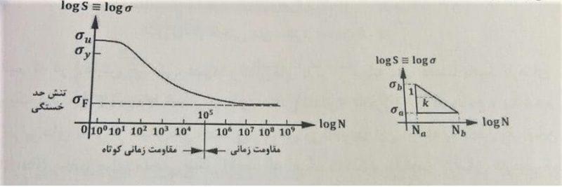 مقاومت زمانی در منحنی تنش - خستگی در اتصالات جوش - استوارسازان