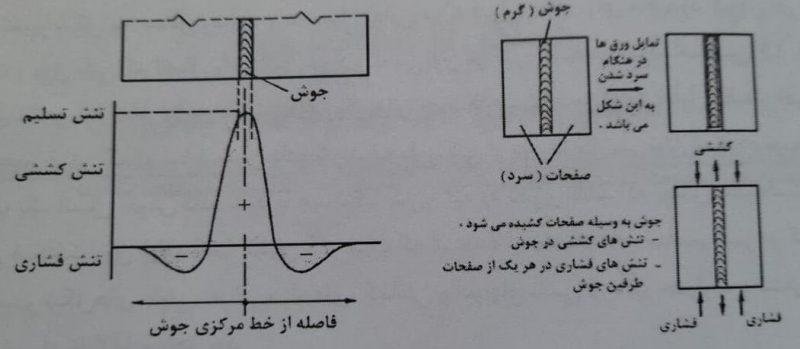 توازن و اوزیع بالانس شده تنش پشماند در سازه - استوارسازان