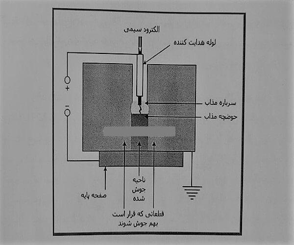 جوشکاری الکترو اسلگ - انواع جوشکاری - استوارسازان