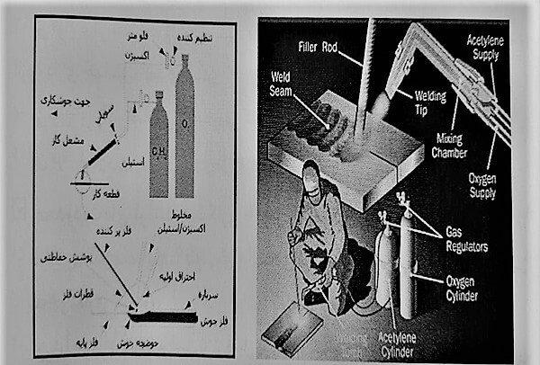 جوشکاری با گاز سوختنی - اوناع جوشکاری - استوارسازان