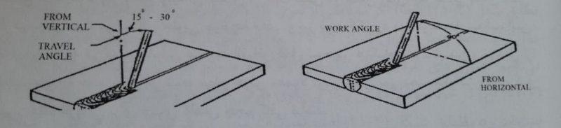حالت افقی و قائم روش پسماند در سازه - استوارسازان
