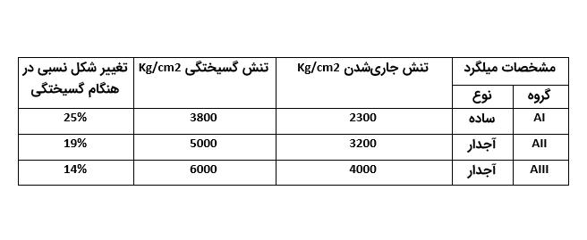 جدول مشخصات میلگرد در بتن مسلح - انواع میلگرد در بتن - استوارسازان