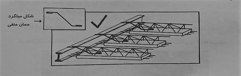 اتصال تیرچه به تیر آهن با استفاده از آرماتور ممان منفی – تیرچه های بتنی - استوارسازان