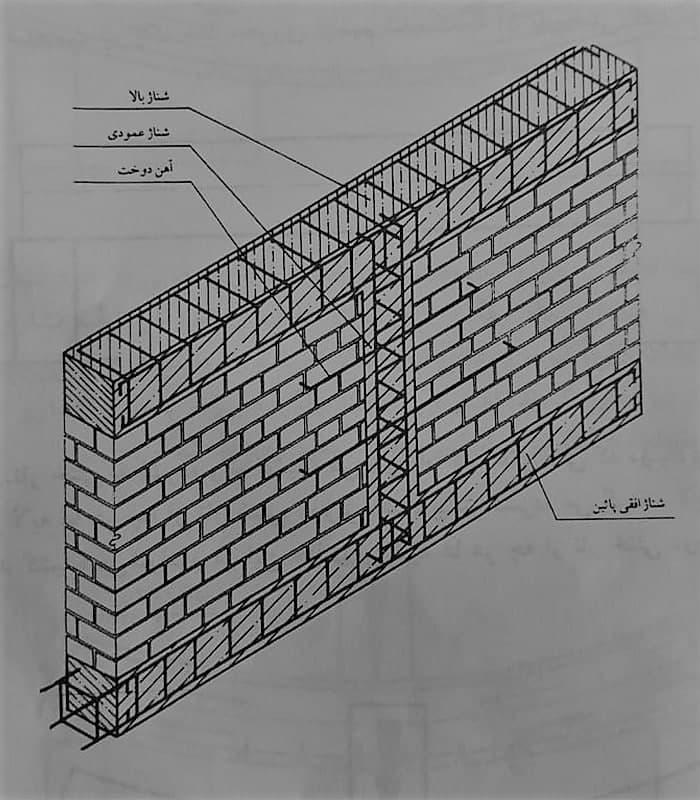 نحوهی اتصال آرماتور های شناژ قائم میانی به شناز افقی و نحوهی اتصال شناژ قائم به دیوار های مجاور توسط آرماتور های دوخت - شناژ قائم در ساختمان - استوارسازان