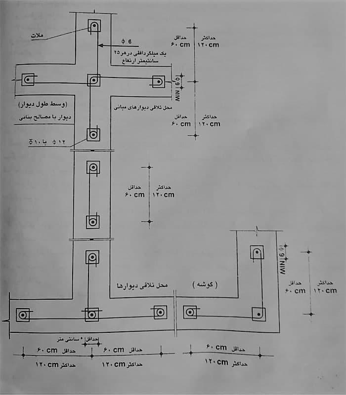 شیوهی جانشین کردن (معادل نمودن) میلگرد های قائم و افقی مهاری دیوار ها - شناژ قائم در ساختمان - استوارسازان