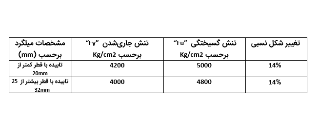 جدول مشخصات میلگرد کارن - انواع میلگرد در بتن - استوارسازان
