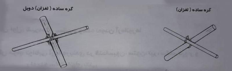 روش گرده ساده (لغزان) برای اتصال میلگرد ها به هم - وصله آرماتورها - استوارسازان