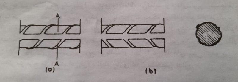 نمای سطحی و مقطع میلگرد کرلوا- انواع میلگرد در بتن - استوارسازان