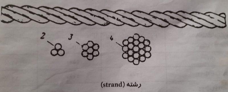 نمای جانبی رشته مفتولی- انواع میلگرد در بتن - استوارسازان