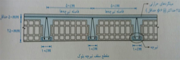 مقطع سقف تیرچه بلوک - ضوابط اجرا ساختمان مصالح بنایی - استوارسازان