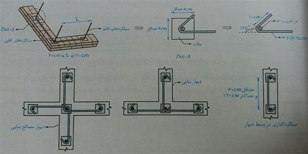 معادل کردن کلاف قائم - ضوابط اجرا ساختمان مصالح بنایی - استوارسازان