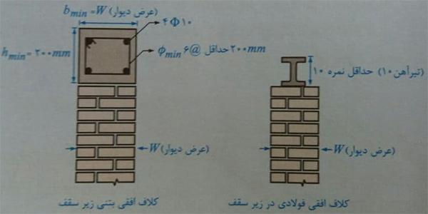 کلاف افقی فولادی و بتنی در زیر سقف - ضوابط اجرا ساختمان مصالح بنایی - استوارسازان