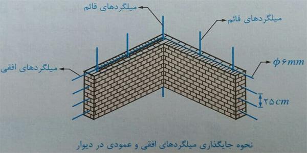 میلگذاری به جای کلاف قائم - ضوابط اجرا ساختمان مصالح بنایی - استوارسازان