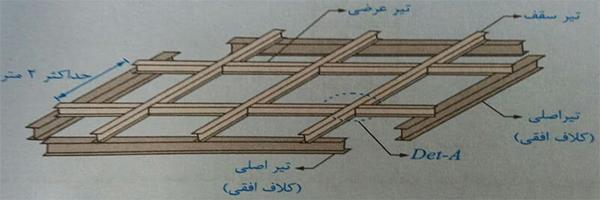 استفاده از تیر عرضی در سقف طاق ضربی - ضوابط اجرا ساختمان مصالح بنایی - استوارسازان