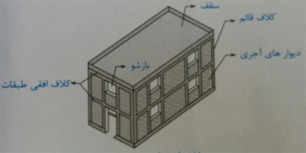شاختمان بنایی محصور شده با کلاف - ضوابط اجرا ساختمان مصالح بنایی - استوارسازان