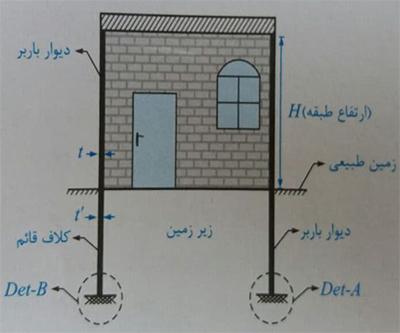 دیوار زیرزمین - ضوابط سازه ای ساختمان بنایی - استوارسازان