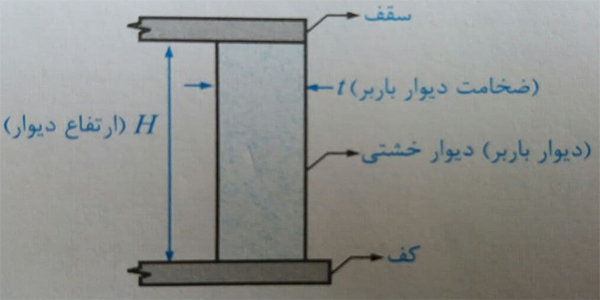 دیوار باربر خشتی - ضوابط اجرا ساختمان مصالح بنایی - استوارسازان