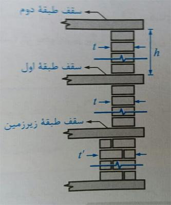 دیوار باربر در ساختمان بنایی با کلاف - ضوابط اجرا ساختمان مصالح بنایی - استوارسازان