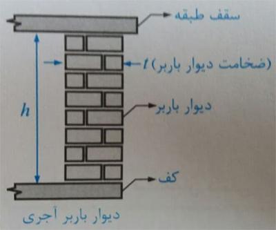 دیوار باربر آجری - ضوابط اجرا ساختمان مصالح بنایی - استوارسازان