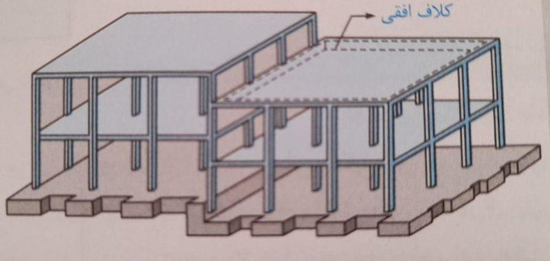 نحوه کلاف بندی با وجود اختلاف سطح - طراحی معماری ساختمانهای بنایی - استوارسازان