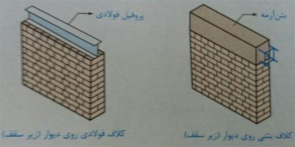 قرار گیری کلاف افقی روی دیوار و زیر سقف - ضوابط اجرا ساختمان مصالح بنایی - استوارسازان