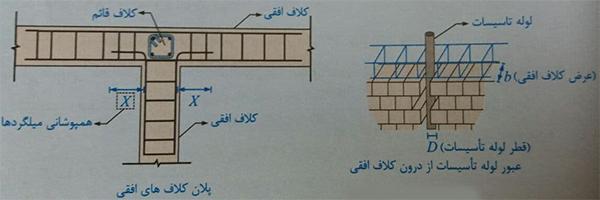اتصال کلاف افقی - ضوابط اجرا ساختمان مصالح بنایی - استوارسازان