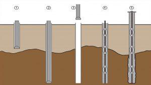 محاسبه و بررسی ظرفیت باربری خاک های ساختمانی - استوارسازان
