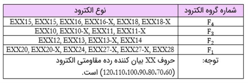 گروهبندی الکترودهای جوشکاری - بازرسی جوش - استوارسازان