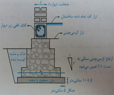 کلاف افقی زیر دیوار و کرسی چینی سنگی - ضوابط سازه ای ساختمان بنایی - استوارسازان