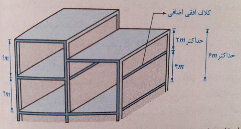 افزایش ارتفاع طبقات - طراحی معماری ساختمانهای بنایی - استوارسازان