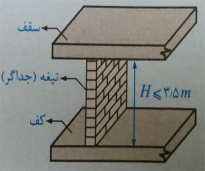 حداکثر ارتفاع مجاز تیغه ها - ضوابط اجرا ساختمان مصالح بنایی - استوارسازان