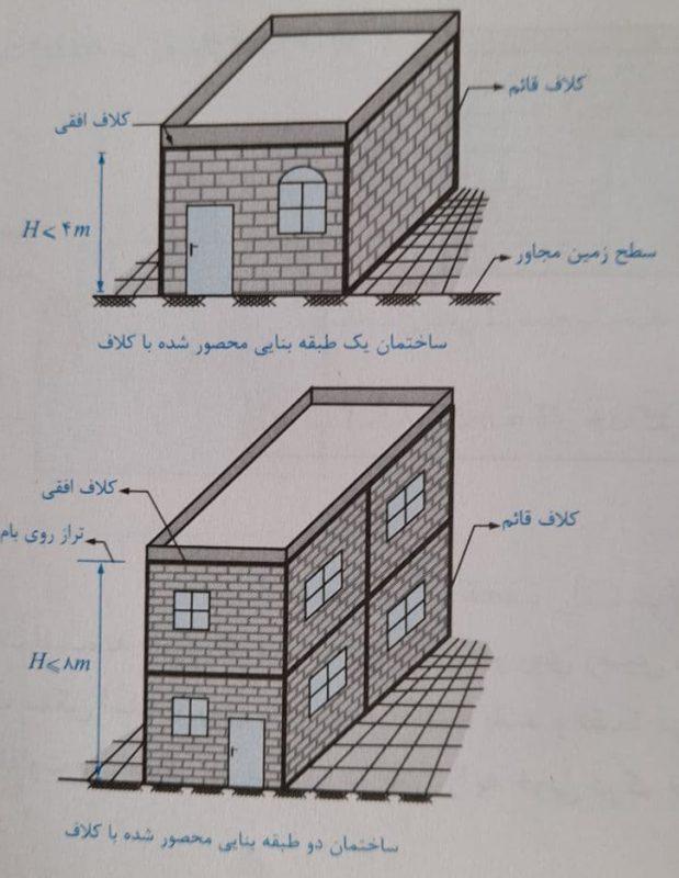 تعداد طبقات بدون احتساب زیرزمین - طراحی معماری ساختمانهای بنایی - استوارسازان