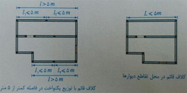محل تعبیه کلاف قائم - ضوابط اجرا ساختمان مصالح بنایی - استوارسازان