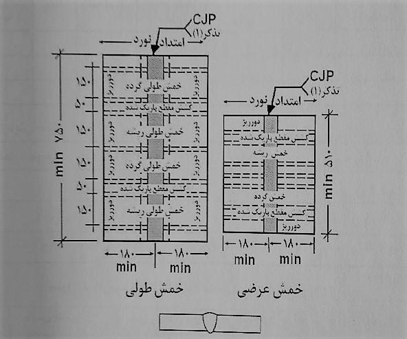 موقعیت نمونه های آزمایشی ورق در ارزیابی دستورالعمل جوشکاری - بازرسی جوش - استوارسازان