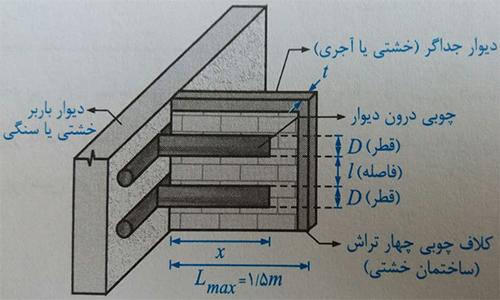 دیوار جداگر در ساختمان خشتی و سنگی - ضوابط اجرا ساختمان مصالح بنایی - استوارسازان