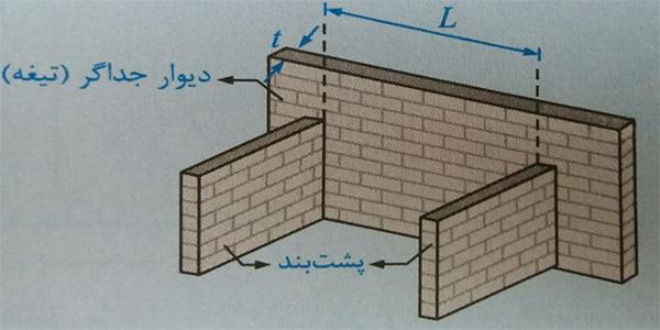 جداکثر طول آزاد دیوار جداگر - ضوابط اجرا ساختمان مصالح بنایی - استوارسازان