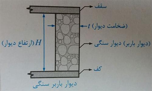 دیوار باربر سنگی - ضوابط اجرا ساختمان مصالح بنایی - استوارسازان