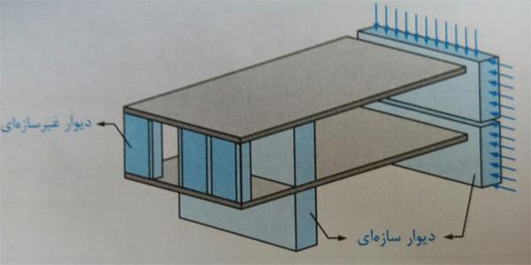 دیوار سازه ای و غیر سازه ای - ضوابط اجرا ساختمان مصالح بنایی - استوارسازان