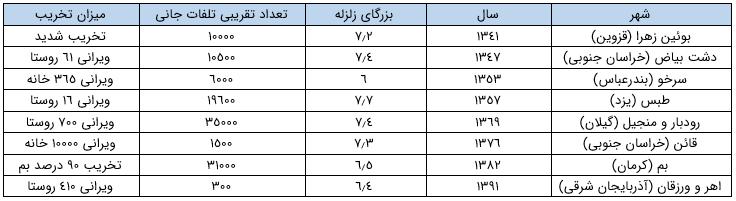 نمونه هایی از بدترین زلزله ها در ایران - ساختمان های بنایی - استوارسازان