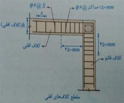 مقطع کلاف های افقی - ضوابط اجرا ساختمان مصالح بنایی - استوارسازان