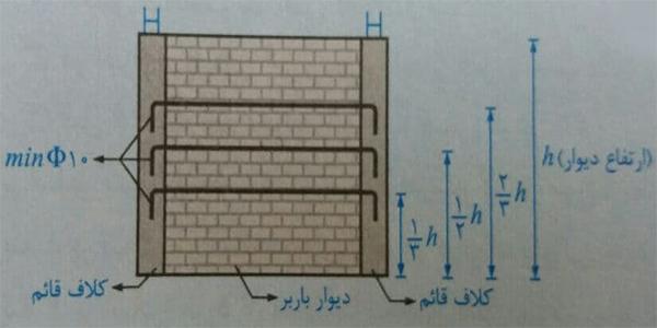 ضوابط در حین اجرای دیوار کشی - ضوابط سازه ای ساختمان بنایی - استوارسازان